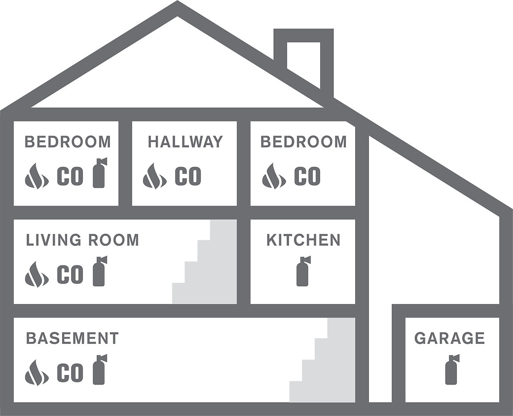 Where to install smoke and co alarms in home